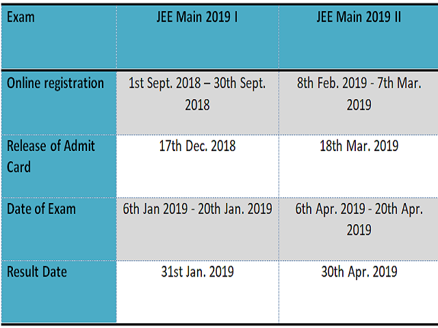 JEE Main EXAM Schedule NAT 2019
