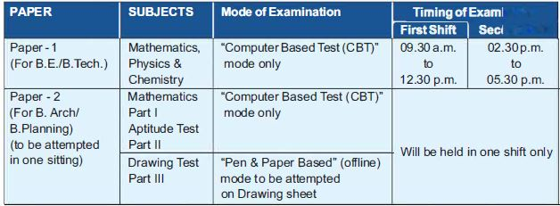 NTA JEE Main Examination timetable
